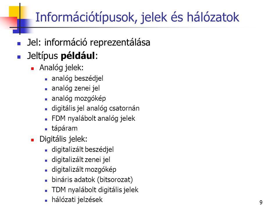 9 Jel: információ reprezentálása Jeltípus például: Analóg jelek: analóg beszédjel analóg zenei jel analóg mozgókép digitális jel analóg csatornán FDM nyalábolt analóg jelek tápáram Digitális jelek: digitalizált beszédjel digitalizált zenei jel digitalizált mozgókép bináris adatok (bitsorozat) TDM nyalábolt digitális jelek hálózati jelzések Információtípusok, jelek és hálózatok