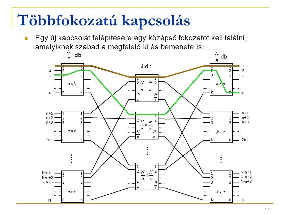 11 Többfokozatú kapcsolás Egy új kapcsolat felépítésére egy középső fokozatot kell találni, amelyiknek szabad a megfelelő ki és bemenete is: 11 22 nk 33 11 22 nk 33 11 22 nk 33 11 22 kn 33 11 22 kn 33 11 22 kn 33 11 22 11 22 k db db 1 2 n 3 n+1 n+2 2n n+3 N-n+1 N-n+2 N N-n+3 1 2 n 3 n+1 n+2 2n n+3 N-n+1 N-n+2 N N-n+3 11 22