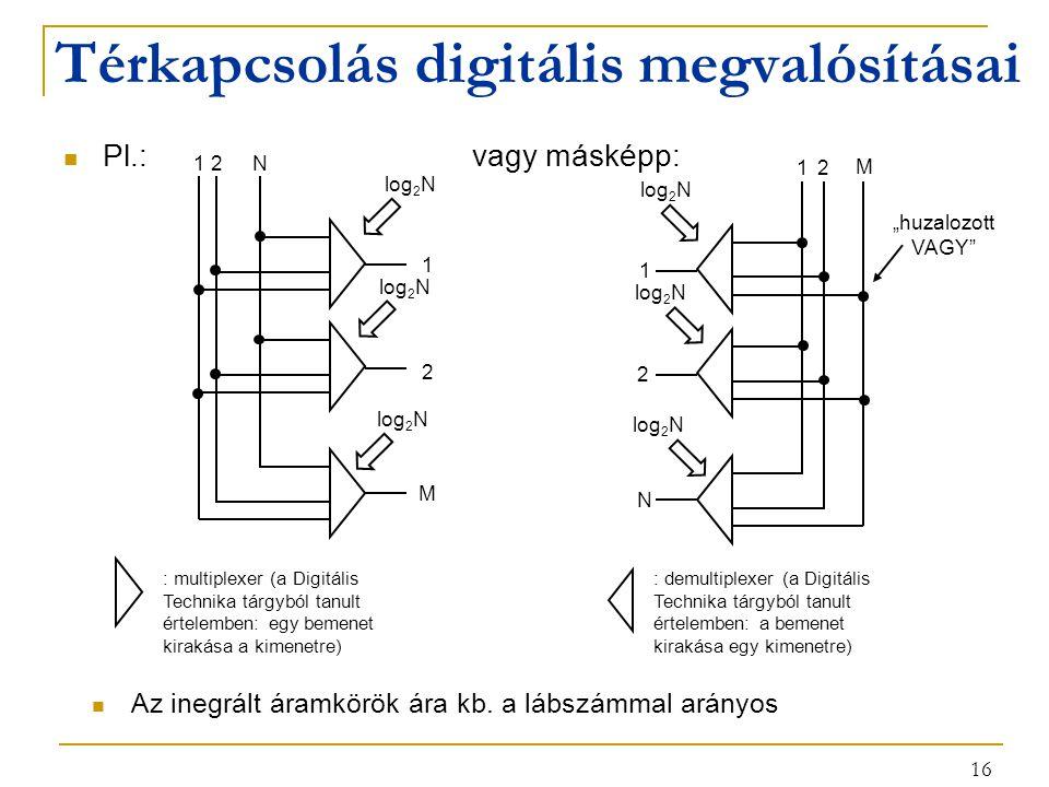 """16 Térkapcsolás digitális megvalósításai Pl.: vagy másképp: 12 N 1 2 M log 2 N : multiplexer (a Digitális Technika tárgyból tanult értelemben: egy bemenet kirakása a kimenetre) 12 N 1 2 M log 2 N """"huzalozott VAGY : demultiplexer (a Digitális Technika tárgyból tanult értelemben: a bemenet kirakása egy kimenetre) Az inegrált áramkörök ára kb."""