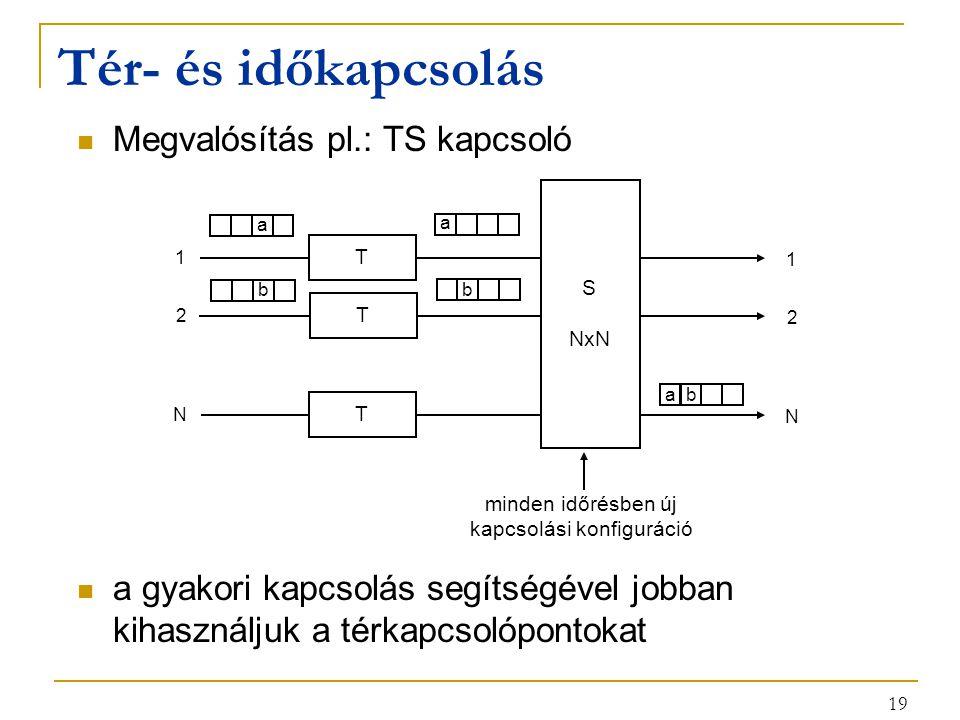 19 Tér- és időkapcsolás Megvalósítás pl.: TS kapcsoló a gyakori kapcsolás segítségével jobban kihasználjuk a térkapcsolópontokat T 1 1 T 2 2 T N N minden időrésben új kapcsolási konfiguráció a a b b a b S NxN