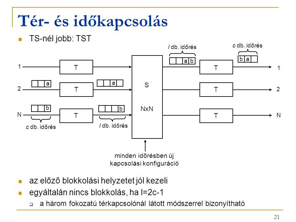 21 Tér- és időkapcsolás TS-nél jobb: TST az előző blokkolási helyzetet jól kezeli egyáltalán nincs blokkolás, ha l=2c-1  a három fokozatú térkapcsolónál látott módszerrel bizonyítható T T T minden időrésben új kapcsolási konfiguráció S NxN 1 2 N c db.