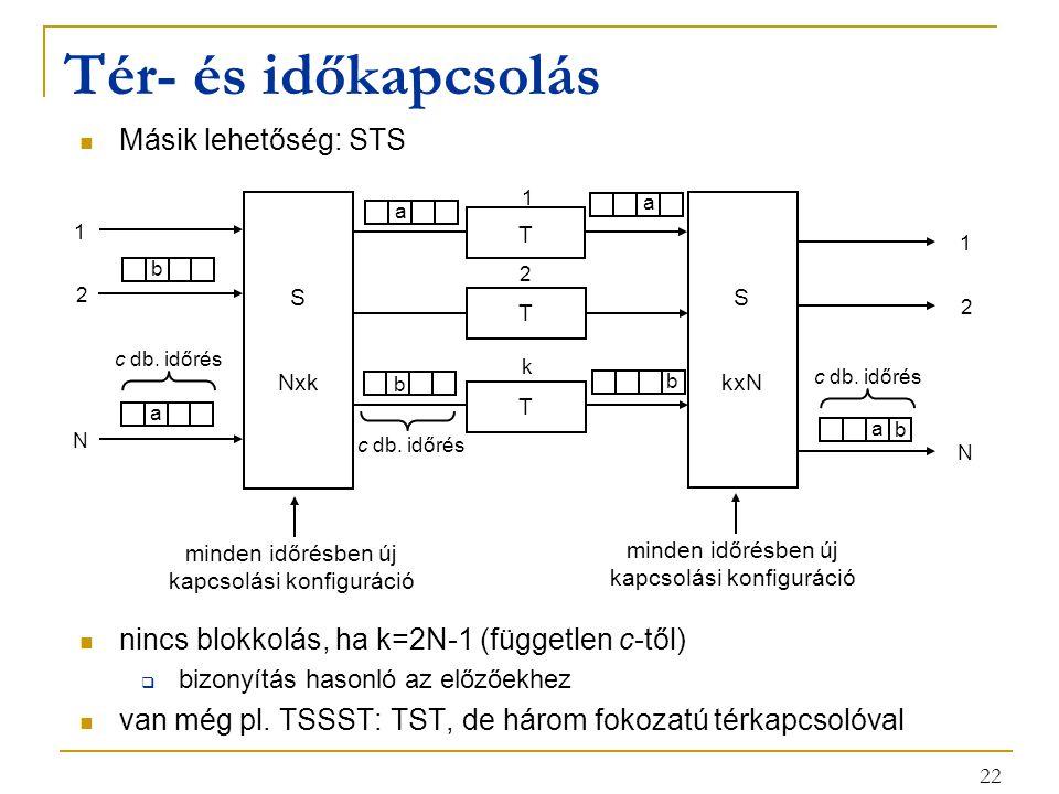 22 Tér- és időkapcsolás Másik lehetőség: STS nincs blokkolás, ha k=2N-1 (független c-től)  bizonyítás hasonló az előzőekhez van még pl.