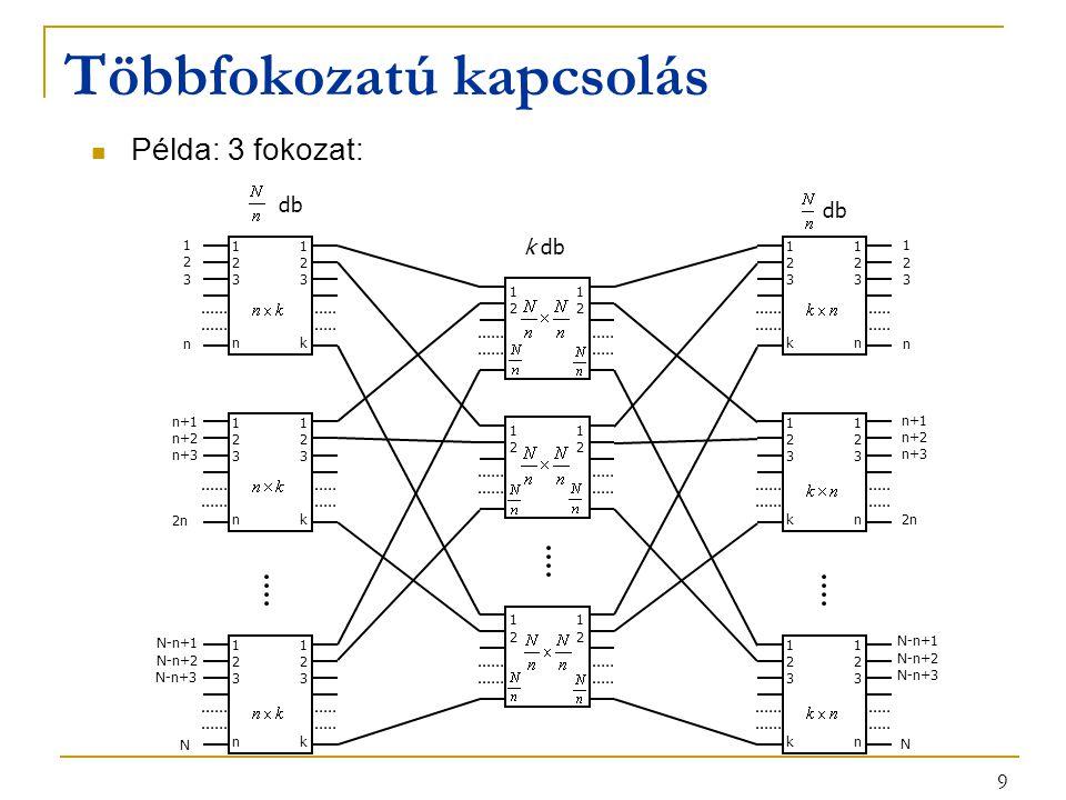 10 Többfokozatú kapcsolás Egy kapcsolat felépítésére több lehetőség: 11 22 nk 33 11 22 nk 33 11 22 nk 33 11 22 kn 33 11 22 kn 33 11 22 kn 33 11 22 11 22 k db db 1 2 n 3 n+1 n+2 2n n+3 N-n+1 N-n+2 N N-n+3 1 2 n 3 n+1 n+2 2n n+3 N-n+1 N-n+2 N N-n+3 11 22
