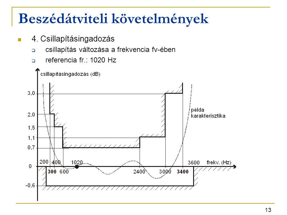 13 4. Csillapításingadozás  csillapítás változása a frekvencia fv-ében  referencia fr.: 1020 Hz Beszédátviteli követelmények