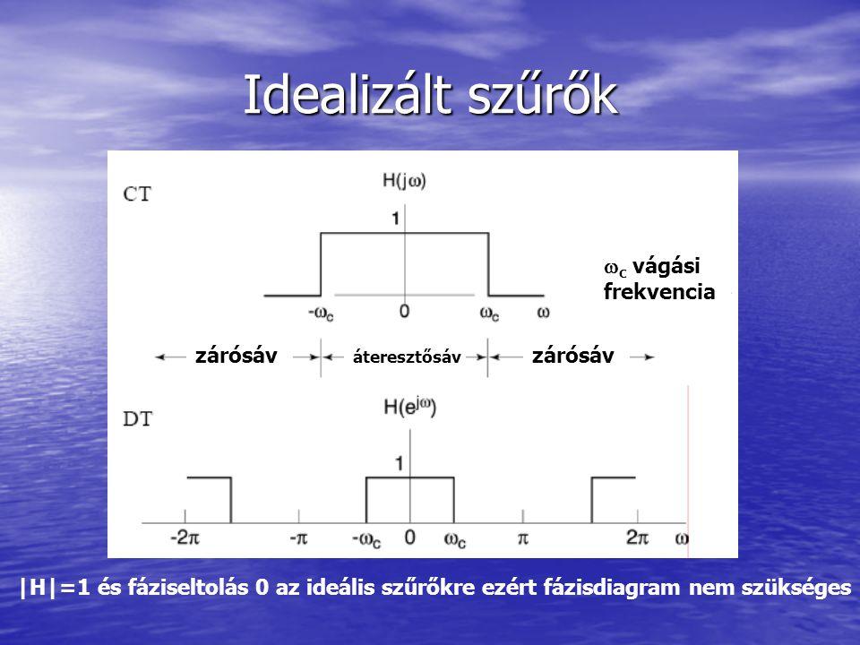 Idealizált szűrők  c vágási frekvencia áteresztősáv zárósáv |H|=1 és fáziseltolás 0 az ideális szűrőkre ezért fázisdiagram nem szükséges