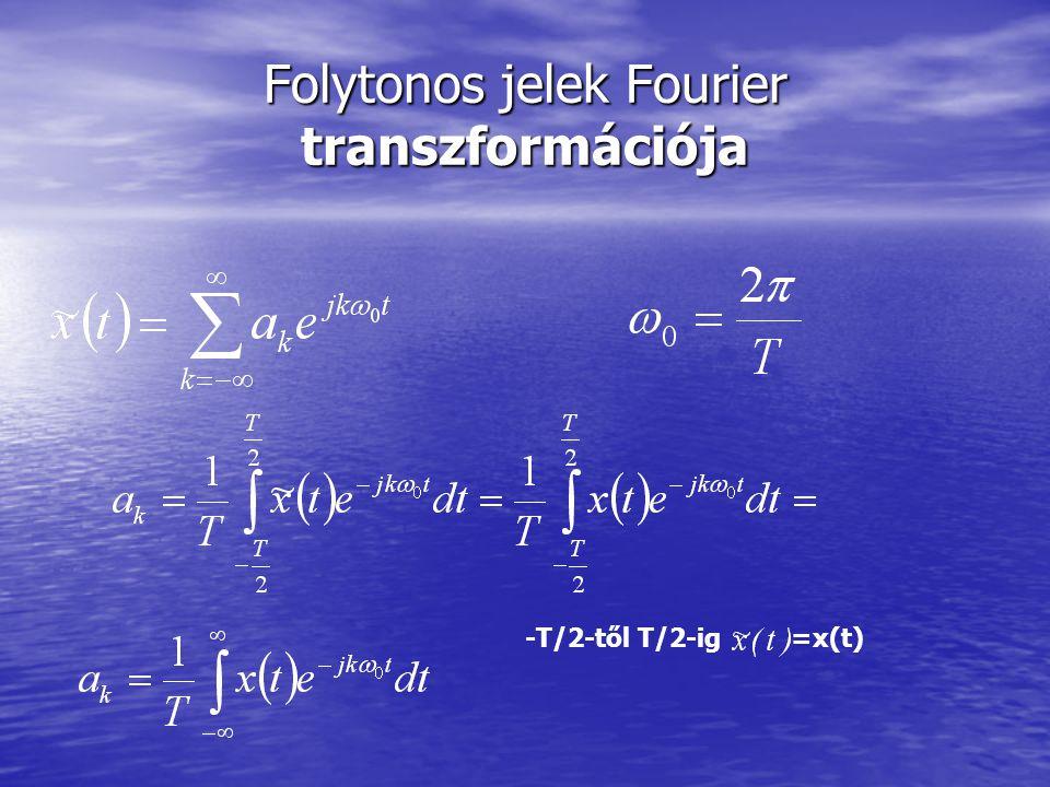 Folytonos jelek Fourier transzformációja -T/2-től T/2-ig =x(t)