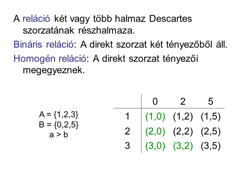 A reláció két vagy több halmaz Descartes szorzatának részhalmaza.