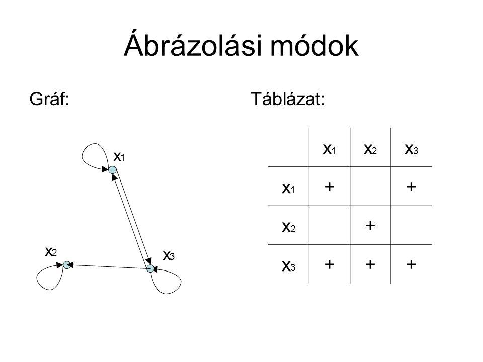 Ábrázolási módok Gráf:Táblázat: x1x1 x2x2 x3x3 x1x1 ++ x2x2 + x3x3 +++ x1x1 x2x2 x3x3