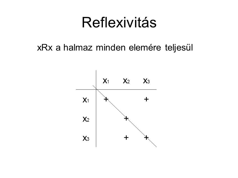 Reflexivitás xRx a halmaz minden elemére teljesül x1x1 x2x2 x3x3 x1x1 ++ x2x2 + x3x3 ++