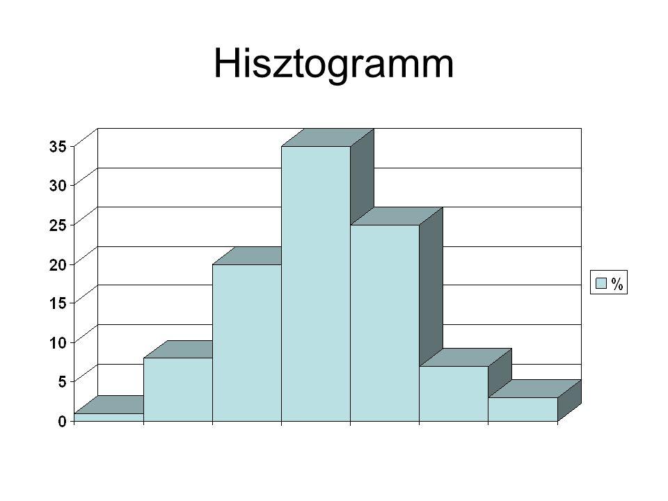 Empirikus eloszlás függvény