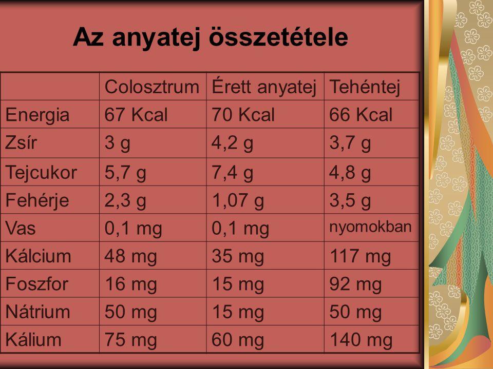Az anyatej összetétele ColosztrumÉrett anyatejTehéntej Energia67 Kcal70 Kcal66 Kcal Zsír3 g4,2 g3,7 g Tejcukor5,7 g7,4 g4,8 g Fehérje2,3 g1,07 g3,5 g Vas0,1 mg nyomokban Kálcium48 mg35 mg117 mg Foszfor16 mg15 mg92 mg Nátrium50 mg15 mg50 mg Kálium75 mg60 mg140 mg