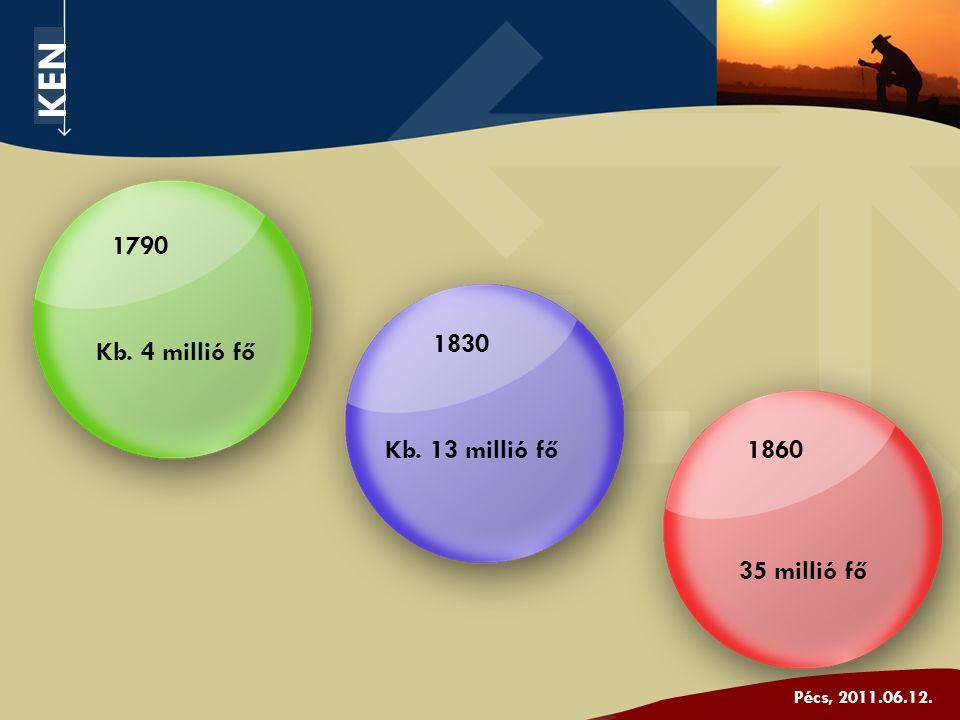 Kb. 4 millió fő 35 millió fő Kb. 13 millió fő 1790 1830 1860 KEN Pécs, 2011.06.12.