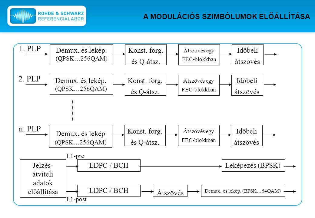 1. PLP Demux. és lekép. (QPSK…256QAM) Konst. forg. és Q-átsz. Átszövés egy FEC-blokkban Időbeli átszövés n. PLP 2. PLP Demux. és lekép. (QPSK…256QAM)
