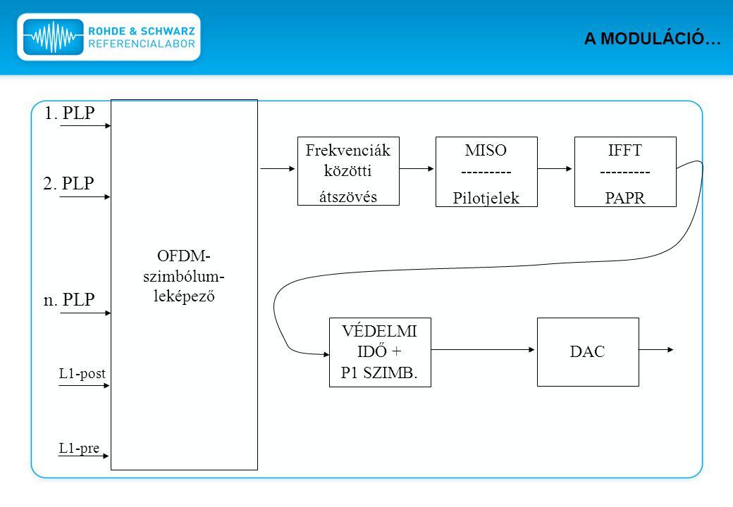 1. PLP n. PLP 2. PLP L1-post L1-pre OFDM- szimbólum- leképező Frekvenciák közötti átszövés MISO --------- Pilotjelek IFFT --------- PAPR DAC VÉDELMI I