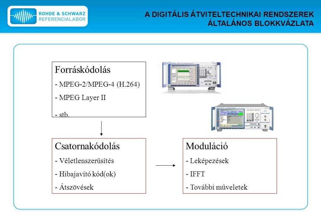 Forráskódolás - MPEG-2/MPEG-4 (H.264) - MPEG Layer II - stb. Csatornakódolás - Véletlenszerűsítés - Hibajavító kód(ok) - Átszövések Moduláció - Leképe
