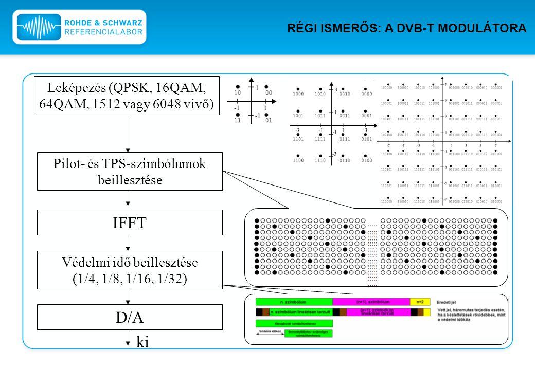 Leképezés (QPSK, 16QAM, 64QAM, 1512 vagy 6048 vivő) Pilot- és TPS-szimbólumok beillesztése IFFT Védelmi idő beillesztése (1/4, 1/8, 1/16, 1/32) ki D/A