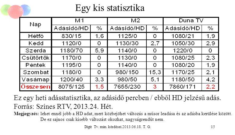 Digit Tv. min. kérdései.2013.06.18. T. G.15 Egy kis statisztika Ez egy heti adásstatisztika, az adásidő percben / ebből HD jelzésű adás. Forrás: Színe