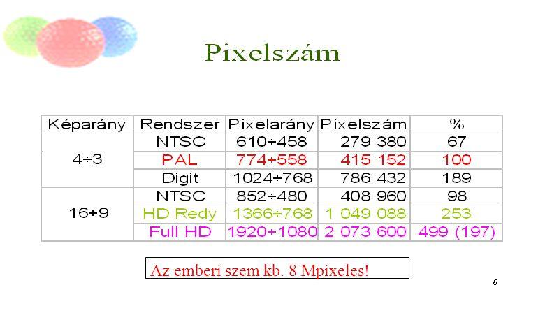 Digit Tv. min. kérdései.2013.06.18. T. G.8 Az emberi szem kb. 8 Mpixeles!