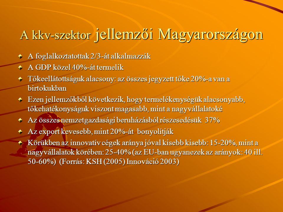 A kkv-szektor jellemzői Magyarországon A foglalkoztatottak 2/3-át alkalmazzák A GDP közel 40%-át termelik Tőkeellátottságuk alacsony: az összes jegyzett tőke 20%-a van a birtokukban Ezen jellemzőkből következik, hogy termelékenységük alacsonyabb, tőkehatékonyságuk viszont magasabb, mint a nagyvállalatoké Az összes nemzetgazdasági beruházásból részesedésük 37% Az export kevesebb, mint 20%-át bonyolítják Körükben az innovatív cégek aránya jóval kisebb kisebb: 15-20%, mint a nagyvállalatok körében: 25-40% (az EU-ban ugyanezek az arányok: 40 ill.