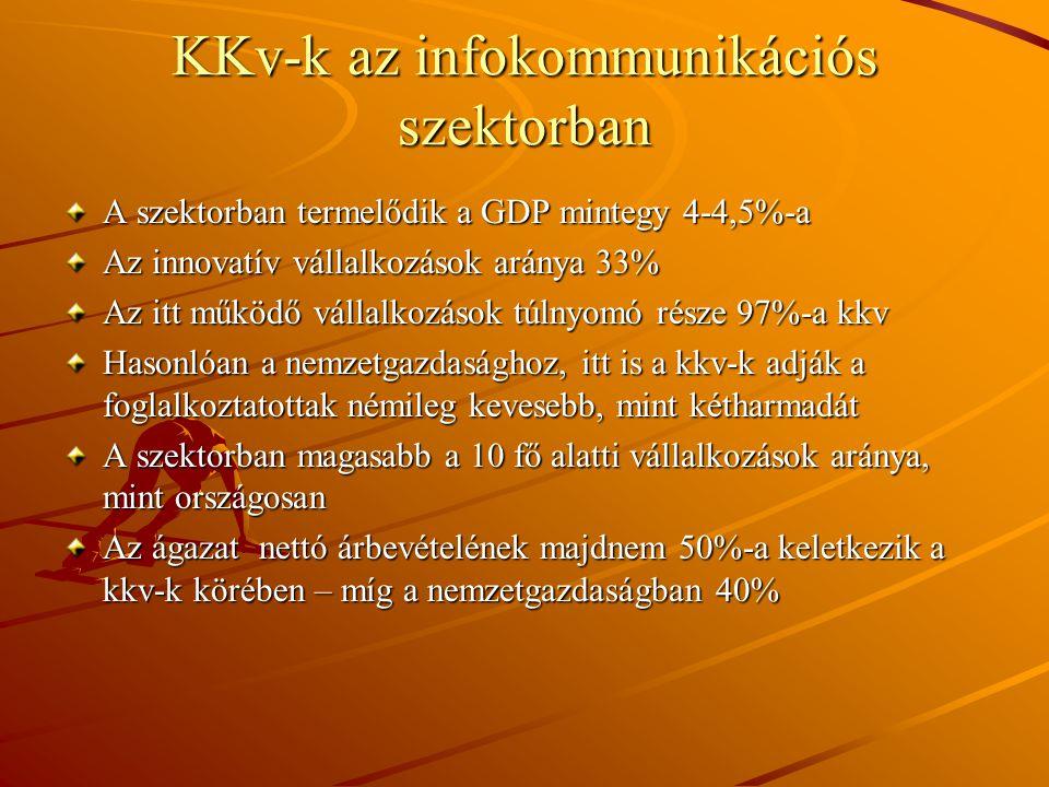 KKv-k az infokommunikációs szektorban A szektorban termelődik a GDP mintegy 4-4,5%-a Az innovatív vállalkozások aránya 33% Az itt működő vállalkozások