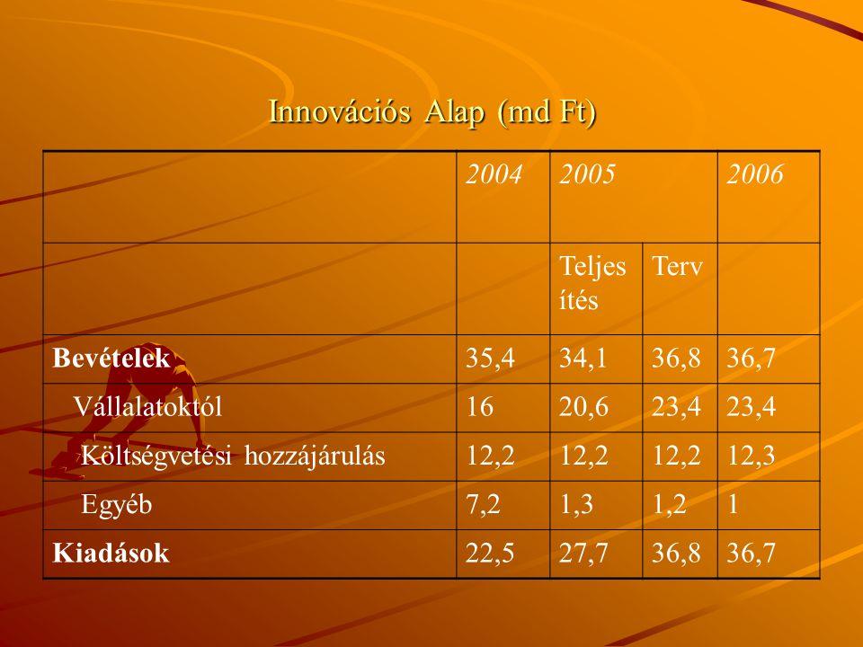 Innovációs Alap (md Ft) 200420052006 Teljes ítés Terv Bevételek35,434,136,836,7 Vállalatoktól1620,623,4 Költségvetési hozzájárulás12,2 12,3 Egyéb7,21,31,21 Kiadások22,527,736,836,7