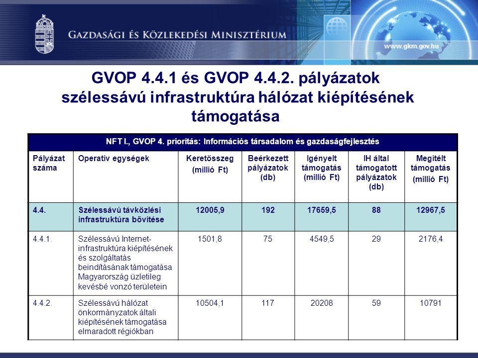 GVOP 4.4.1 és GVOP 4.4.2.
