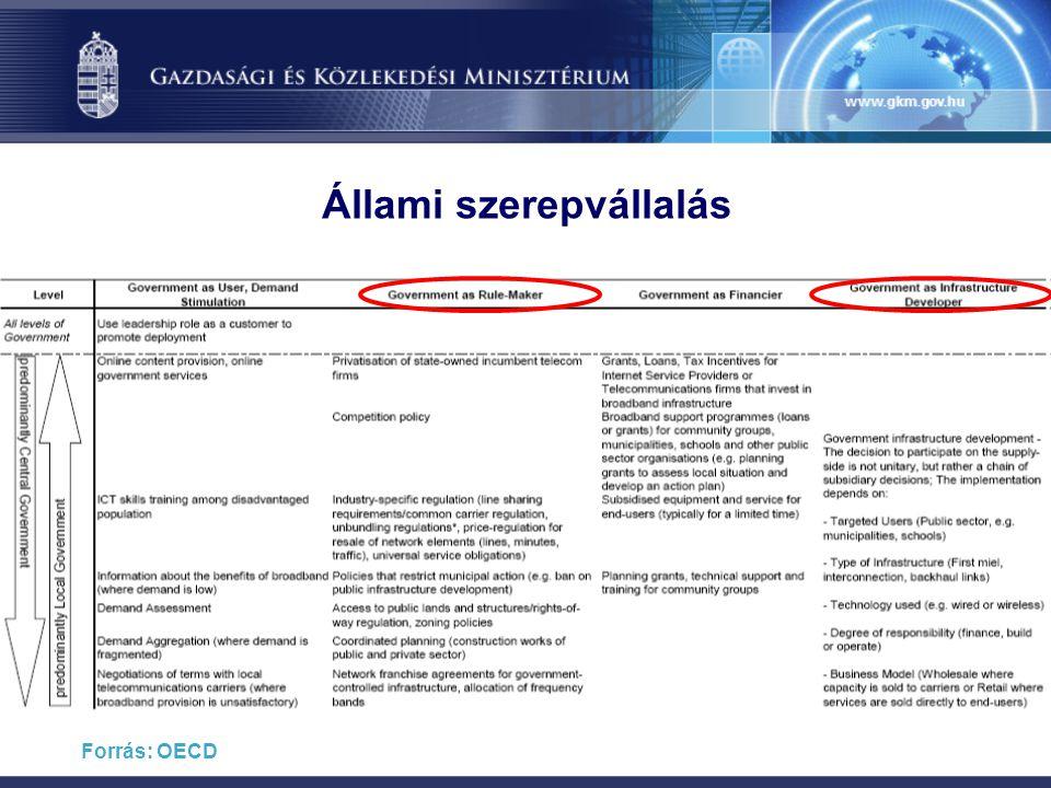 Állami szerepvállalás Forrás: OECD