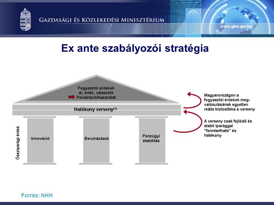 Ex ante szabályozói stratégia Forrás: NHH