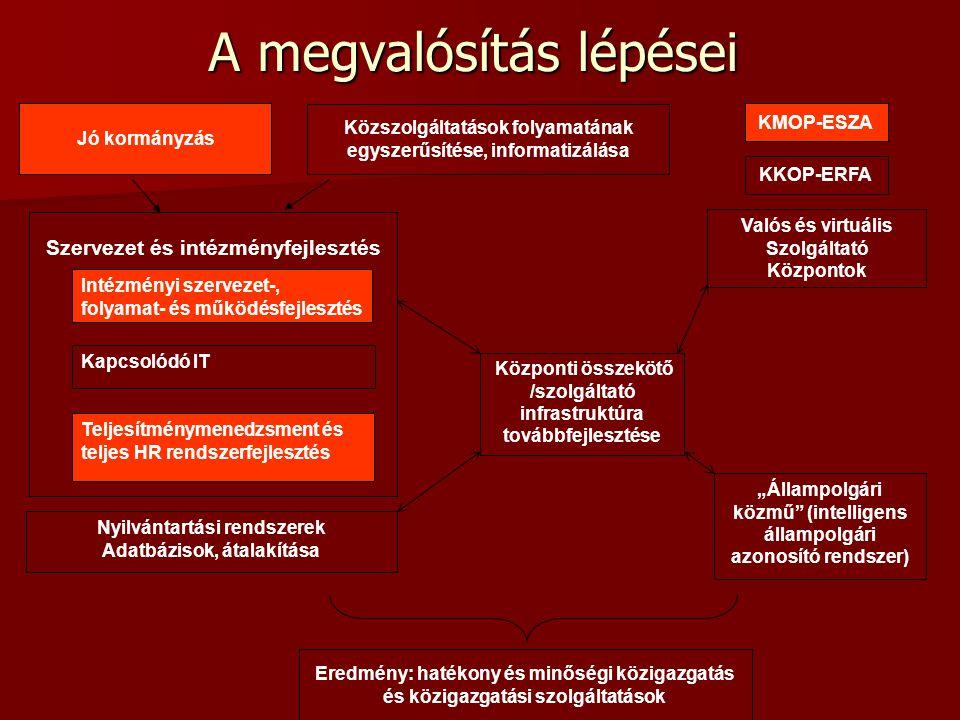 Intézményi szervezet-, folyamat- és működésfejlesztés Valós és virtuális Szolgáltató Központok Nyilvántartási rendszerek Adatbázisok, átalakítása Szer