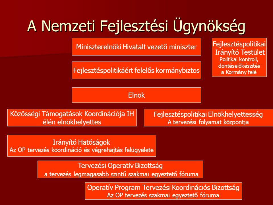 Új Magyarország Fejlesztési Terv - A fejlesztés területei Humán Oktatás Foglalkoztatás Egészség GazdaságKözlekedés Környezet & Energia ÁllamreformRégiók6+1 Foglalkoztatás és növekedés ERFA/ESZAERFAERFAERFA/ESZAERFAERFA Szociális ERFA: Európai Regionális Fejlesztési Alap – fizikai beruházások ERFA: Európai Regionális Fejlesztési Alap – fizikai beruházások ESZA: Európai Szociális Alap – emberi erőforrás fejlesztés ESZA: Európai Szociális Alap – emberi erőforrás fejlesztés