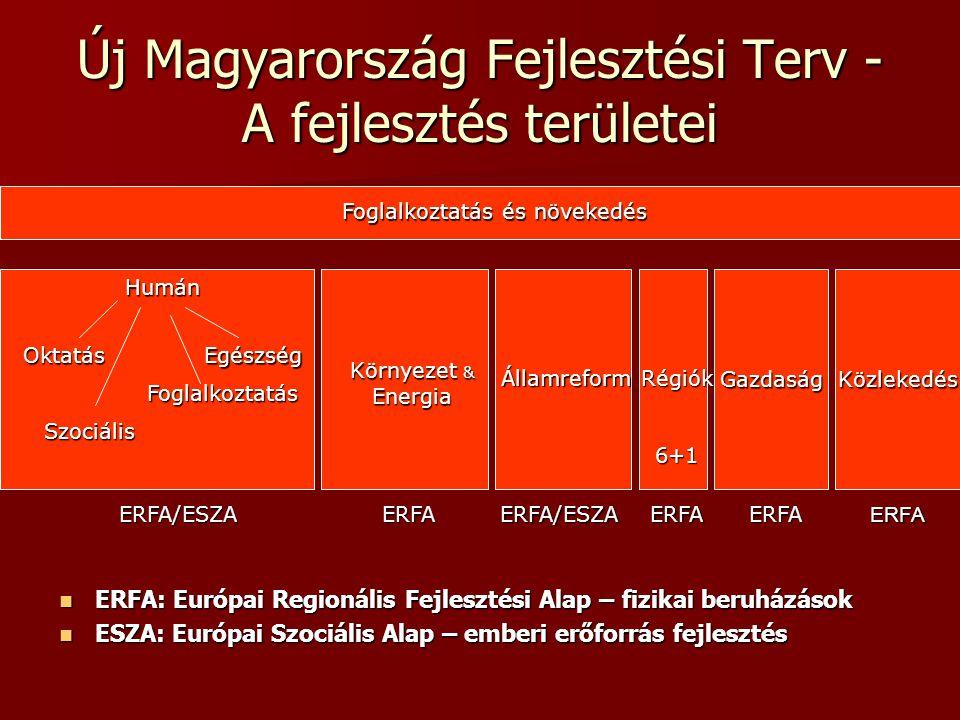 A pénz felosztásának elvei A teljes keretben a Kohéziós Alap (Környezet, Közlekedés, Energia) 1/3, a Strukturális Alapok (Ágazatok és Régiók) 2/3 arányt képviselnek A teljes keretben a Kohéziós Alap (Környezet, Közlekedés, Energia) 1/3, a Strukturális Alapok (Ágazatok és Régiók) 2/3 arányt képviselnek A Strukturális Alapokban a fizikai beruházások aránya 75-80%, a humán beruházásoké pedig 20-25% A Strukturális Alapokban a fizikai beruházások aránya 75-80%, a humán beruházásoké pedig 20-25% A fizikai beruházásokból 50% ágazati, míg 50% regionális célok szerint tervezett A fizikai beruházásokból 50% ágazati, míg 50% regionális célok szerint tervezett Kohéziós Alapok + Strukturális Alapok = Kohéziós Alapok + Strukturális Alapok = 25 Mrd € + 15% hazai társfinanszírozás