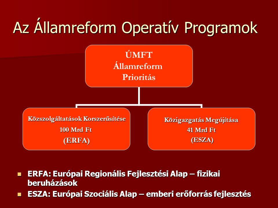 Közigazgatás Megújítása OP Prioritástengelyek Folyamatok megújítása és szervezetfejlesztés: Folyamatok megújítása és szervezetfejlesztés: - minőségi jogalkotás és önkormányzási képesség javítása - eljárások megújítása és szervezetfejlesztés - tudásháttér biztosítása Az emberi erőforrás minőségének javítása Az emberi erőforrás minőségének javítása - nyilvános pályáztatás - teljesítményalapú karrierutak - elkötelezettség növelése Fejlesztések a Közép-magyarországi Régióban Fejlesztések a Közép-magyarországi Régióban - központi közigazgatás fejlesztése - innovációs képesség növelése Technikai segítségnyújtás Technikai segítségnyújtás