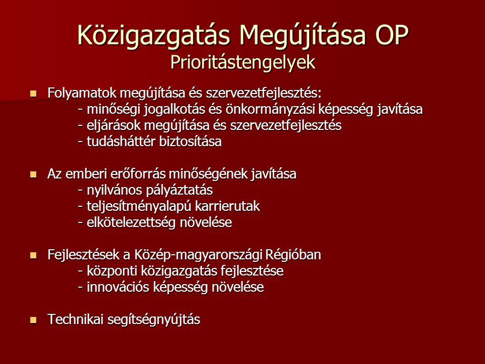 Közigazgatás Korszerűsítése OP Prioritástengelyek Átfogó cél: a közigazgatás és közszolgáltatások hatékonyságának és minőségének növelése Átfogó cél: a közigazgatás és közszolgáltatások hatékonyságának és minőségének növelése A közigazgatás és közszolgáltatások belső folyamatainak és szervezetének megújítása A közigazgatás és közszolgáltatások belső folyamatainak és szervezetének megújítása –A közszolgáltatások folyamatának egyszerűsítése és elektronizálása –Szervezet és intézményfejlesztés –Nyilvántartási rendszerek és adatbázisok átalakítása A közszolgáltatásokhoz történő hozzáférést támogató fejlesztések A közszolgáltatásokhoz történő hozzáférést támogató fejlesztések –Valós és virtuális térségi közös szolgáltató központok és elektronikus ügyintézési pontok létrehozása –Központi elektronikus infrastruktúra továbbfejlesztése –Állampolgári Közmű – azonosító rendszer Központi szintű, országos kihatású fejlesztések (Közép Magyarországi Régió – regionális versenyképesség és foglalkoztatás célkitűzés) Központi szintű, országos kihatású fejlesztések (Közép Magyarországi Régió – regionális versenyképesség és foglalkoztatás célkitűzés) Technikai segítségnyújtás Technikai segítségnyújtás