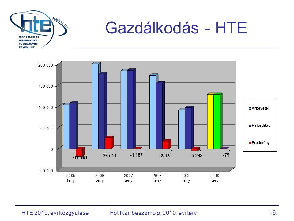 16. Gazdálkodás - HTE HTE 2010. évi közgyűlése Főtitkári beszámoló, 2010. évi terv