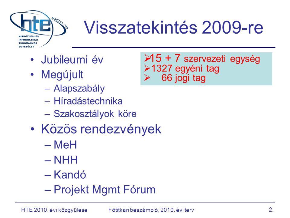 HTE 2010. évi közgyűlése Főtitkári beszámoló, 2010.