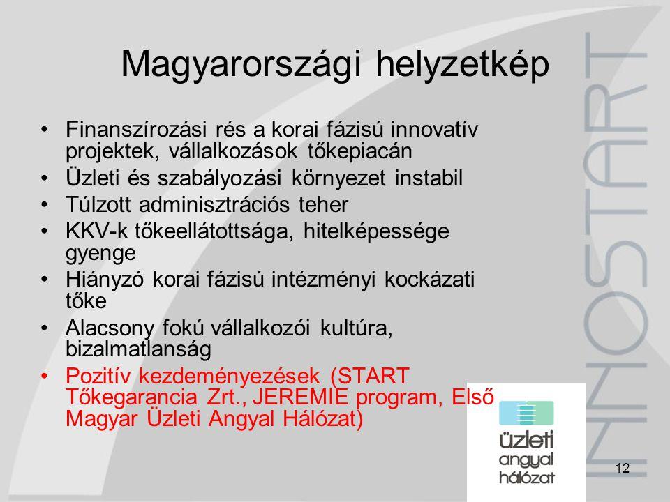 12 Magyarországi helyzetkép Finanszírozási rés a korai fázisú innovatív projektek, vállalkozások tőkepiacán Üzleti és szabályozási környezet instabil