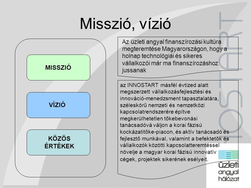 14 Misszió, vízió Az üzleti angyal finanszírozási kultúra megteremtése Magyarországon, hogy a holnap technológiái és sikeres vállalkozói már ma finans