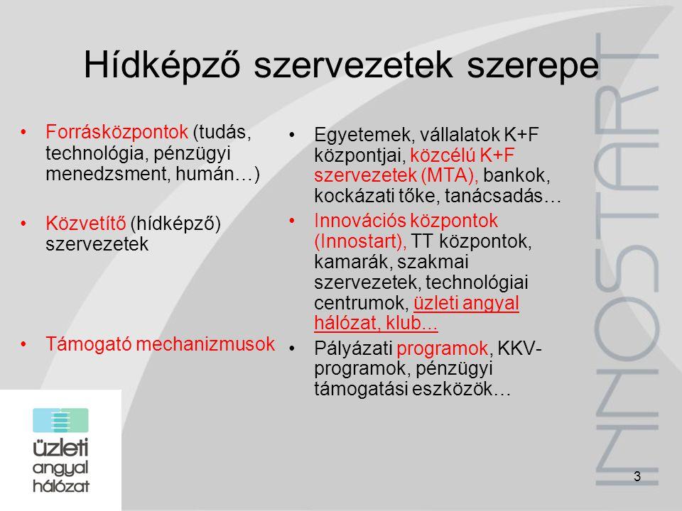 14 Misszió, vízió Az üzleti angyal finanszírozási kultúra megteremtése Magyarországon, hogy a holnap technológiái és sikeres vállalkozói már ma finanszírozáshoz jussanak az INNOSTART másfél évtized alatt megszerzett vállalkozásfejlesztési és innováció-menedzsment tapasztalatára, széleskörű nemzeti és nemzetközi kapcsolatrendszerére építve megkerülhetetlen tőkebevonási tanácsadóvá váljon a korai fázisú kockázatitőke-piacon, és aktív tanácsadó és fejlesztő munkával, valamint a befektetők és vállalkozók közötti kapcsolatteremtéssel növelje a magyar korai fázisú innovatív cégek, projektek sikerének esélyeit.