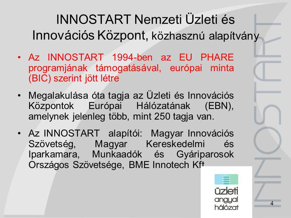 4 INNOSTART Nemzeti Üzleti és Innovációs Központ, közhasznú alapítvány Az INNOSTART 1994-ben az EU PHARE programjának támogatásával, európai minta (BI