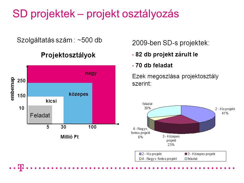 SD projektek – projekt osztályozás 2009-ben SD-s projektek: 82 db projekt zárult le 70 db feladat Ezek megoszlása projektosztály szerint: Projektosztá