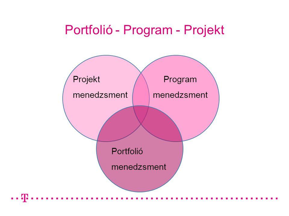 Portfolió - Program - Projekt Projekt menedzsment Program menedzsment Portfolió menedzsment