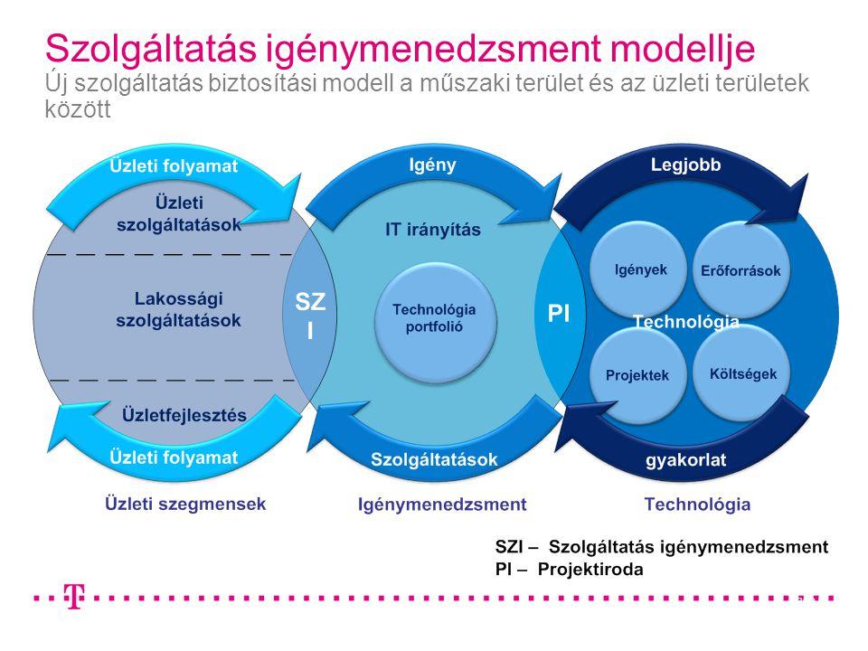 Page 6 Szolgáltatás igénymenedzsment modellje Új szolgáltatás biztosítási modell a műszaki terület és az üzleti területek között