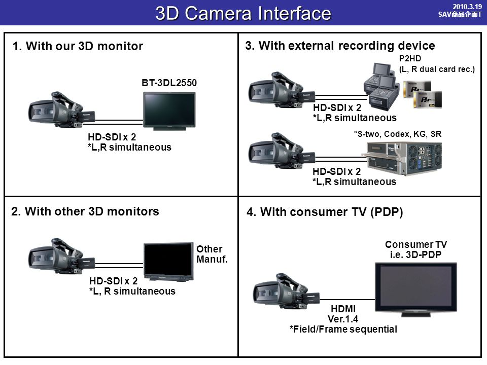 3D Camera Interface 1.With our 3D monitor HD-SDI x 2 *L,R simultaneous 2.