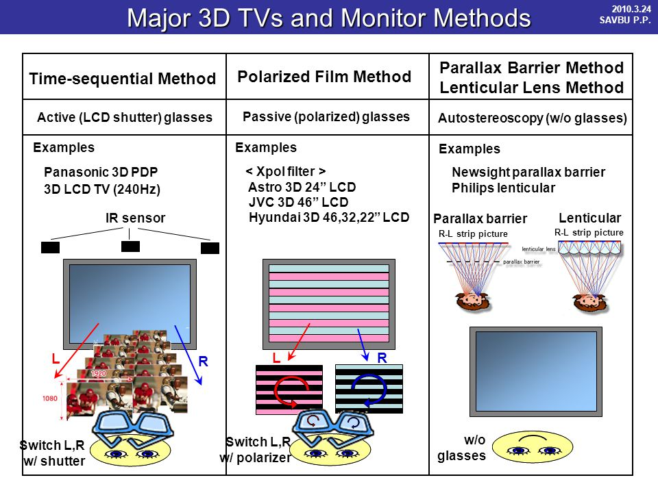 Major 3D TVs and Monitor Methods Time-sequential Method Polarized Film Method Active (LCD shutter) glasses Passive (polarized) glasses Parallax Barrier Method Lenticular Lens Method Autostereoscopy (w/o glasses) Examples Panasonic 3D PDP 3D LCD TV (240Hz) Switch L,R w/ shutter L R IR sensor Examples Astro 3D 24 LCD JVC 3D 46 LCD Hyundai 3D 46,32,22 LCD L R Switch L,R w/ polarizer Examples Newsight parallax barrier Philips lenticular w/o glasses Lenticular Parallax barrier R-L strip picture 2010.3.24 SAVBU P.P.