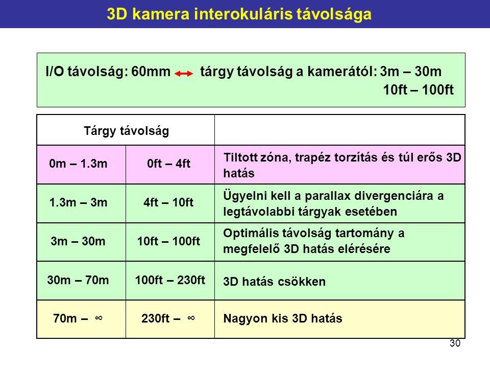 30 3D kamera interokuláris távolsága I/O távolság: 60mm tárgy távolság a kamerától: 3m – 30m 10ft – 100ft 3m – 30m 1.3m – 3m 0m – 1.3m 30m – 70m 70m –