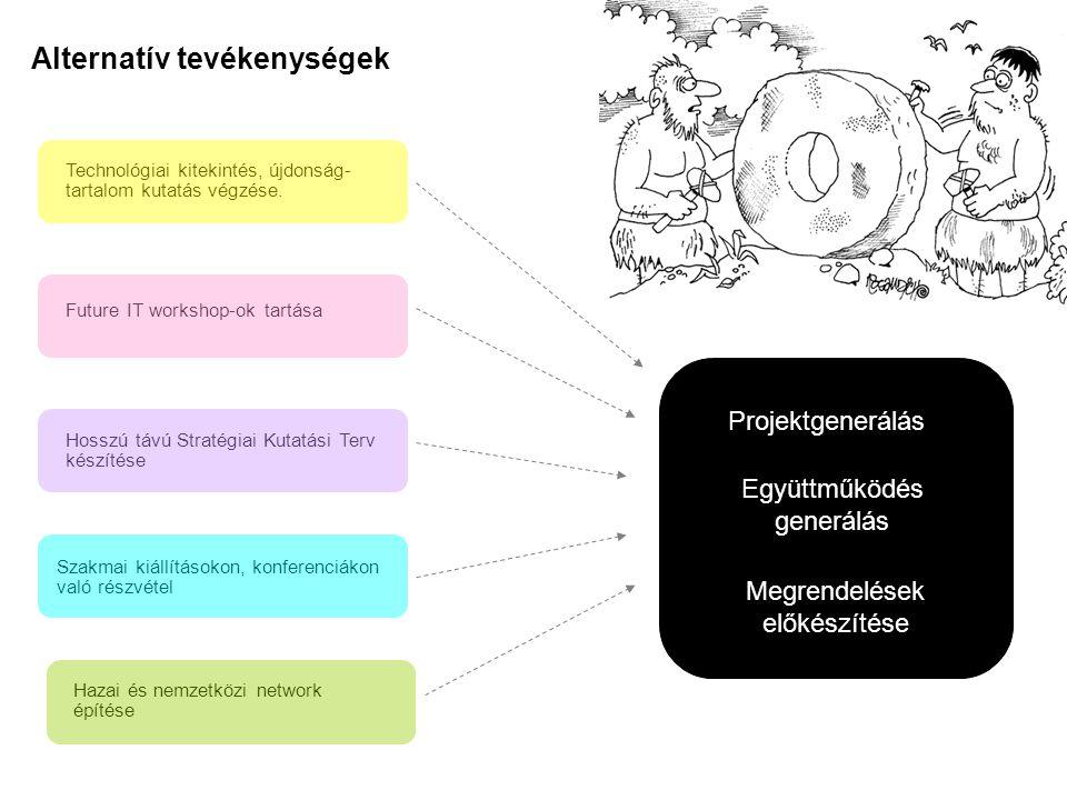 Alternatív tevékenységek Technológiai kitekintés, újdonság- tartalom kutatás végzése.