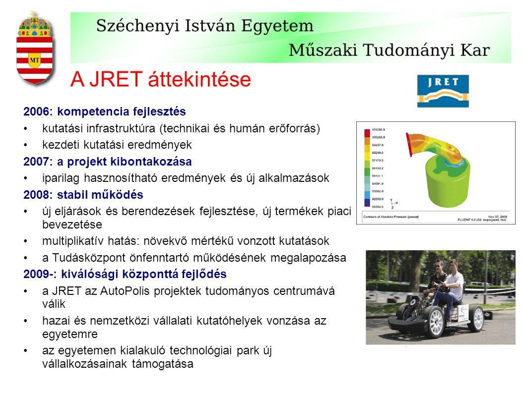 A JRET áttekintése 2006: kompetencia fejlesztés kutatási infrastruktúra (technikai és humán erőforrás) kezdeti kutatási eredmények 2007: a projekt kibontakozása iparilag hasznosítható eredmények és új alkalmazások 2008: stabil működés új eljárások és berendezések fejlesztése, új termékek piaci bevezetése multiplikatív hatás: növekvő mértékű vonzott kutatások a Tudásközpont önfenntartó működésének megalapozása 2009-: kiválósági központtá fejlődés a JRET az AutoPolis projektek tudományos centrumává válik hazai és nemzetközi vállalati kutatóhelyek vonzása az egyetemre az egyetemen kialakuló technológiai park új vállalkozásainak támogatása