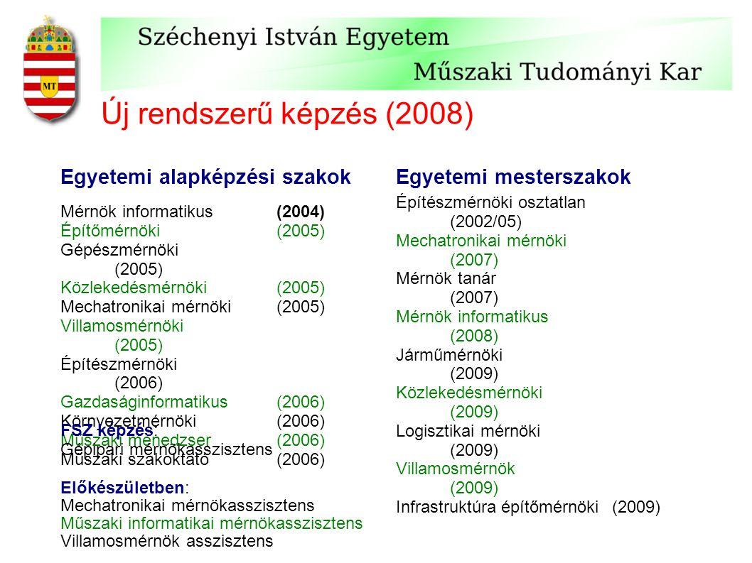 Új rendszerű képzés (2008) Mérnök informatikus (2004) Építőmérnöki (2005) Gépészmérnöki (2005) Közlekedésmérnöki (2005) Mechatronikai mérnöki (2005) Villamosmérnöki (2005) Építészmérnöki (2006) Gazdaságinformatikus (2006) Környezetmérnöki (2006) Műszaki menedzser (2006) Műszaki szakoktató (2006) Egyetemi alapképzési szakokEgyetemi mesterszakok FSZ képzés: Gépipari mérnökasszisztens Előkészületben: Mechatronikai mérnökasszisztens Műszaki informatikai mérnökasszisztens Villamosmérnök asszisztens Építészmérnöki osztatlan (2002/05) Mechatronikai mérnöki (2007) Mérnök tanár (2007) Mérnök informatikus (2008) Járműmérnöki (2009) Közlekedésmérnöki (2009) Logisztikai mérnöki (2009) Villamosmérnök (2009) Infrastruktúra építőmérnöki(2009) Előkészületben: Gazdaságinformatikus Infrastruktúra építőmérnöki (angolul)