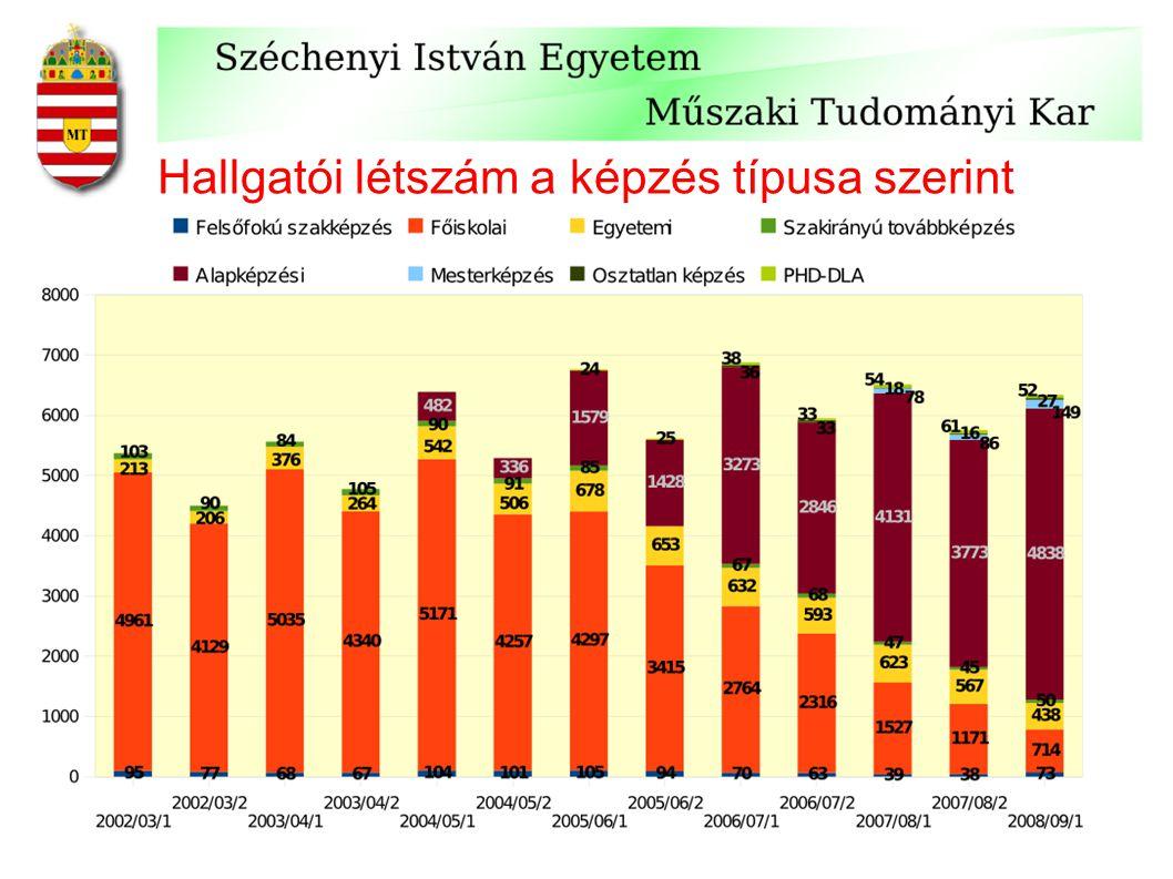 Kutatóközpontok: KKK és JRET Rába, Borsodi Műhely, Sapu Bt Audi, Bakony Művek, Hydro- Aluminium, GM, Lear, Sapu, Suzuki, Philips, Siemens, Szintézis, Minor, Autópálya építő cégek, … Főbb partnerek 1.813 mFt 40% 60% 865 mFt 54% 46% Teljes költség vállalatok állam 2006-20082005-2007: eredményesen lezárult új pályázat beadva Futamidő JRETKKK KKK = Kooperációs Kutatóközpont JRET = Járműipari Regionális Egyetemi Tudásközpont Szervezetileg a karok mellé rendelt központok.