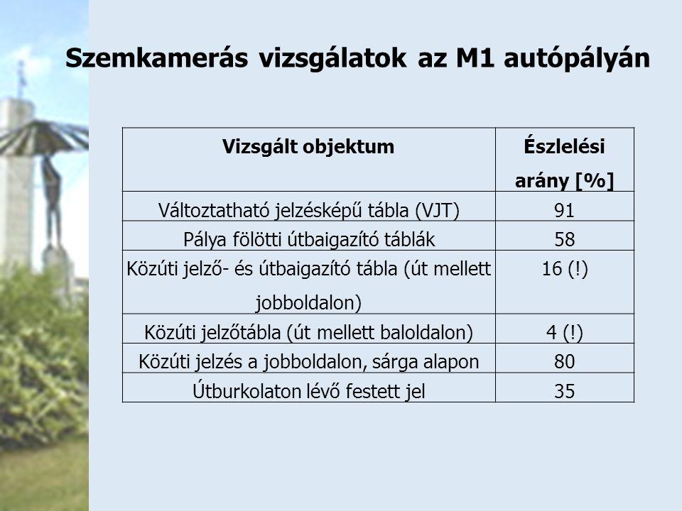 Vizsgált objektum Észlelési arány [%] Változtatható jelzésképű tábla (VJT)91 Pálya fölötti útbaigazító táblák58 Közúti jelző- és útbaigazító tábla (út mellett jobboldalon) 16 (!) Közúti jelzőtábla (út mellett baloldalon)4 (!) Közúti jelzés a jobboldalon, sárga alapon80 Útburkolaton lévő festett jel35 Szemkamerás vizsgálatok az M1 autópályán